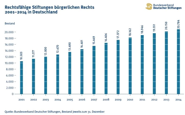 Quelle: Rechtsfähige Stiftungen bürgerlichen Rechts 2001–2014 in Deutschland, Bundesverband Deutscher Stiftungen, Bestand jeweils zum 31. Dezember Quelle: www.stiftungen.org / http://www.stiftungen.org/uploads/tx_templavoila/Bestand2014.jpg