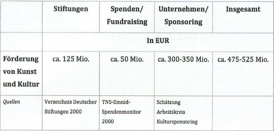 Private Kulturförderung in Deutschland. Quelle: Votrag Dr. Matthias Dreyer