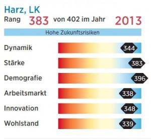 Prognose_LK_Harz_Prognos